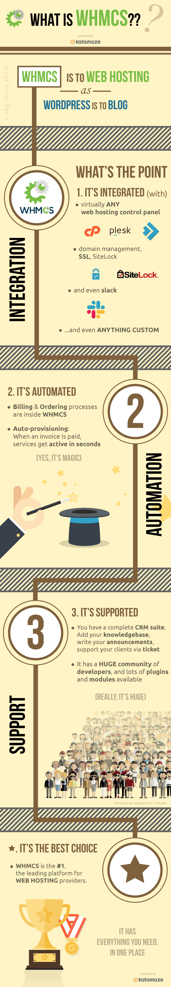 A detailed infographic on what is WHMCS